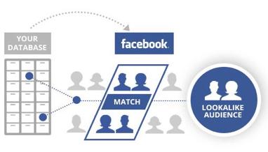 eCommerce - Facebook retargeting