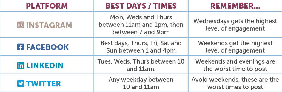Best times to post on social media platforms